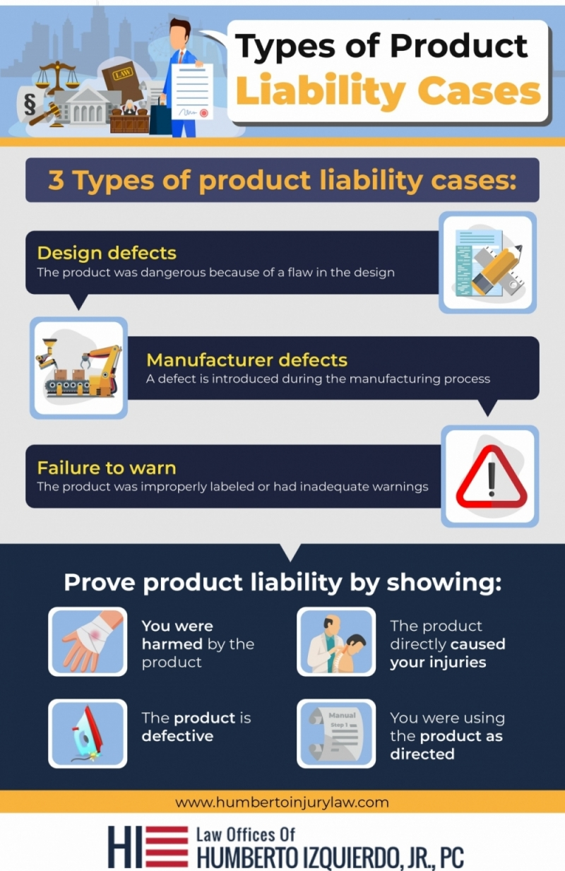 Product Liability Infographic